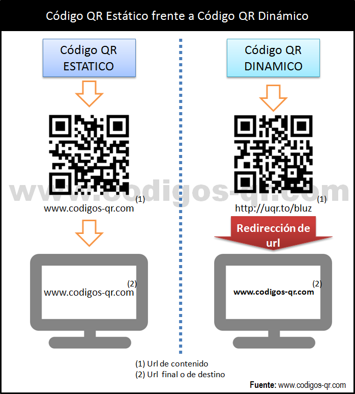 Diferencias entre los códigos QR dinámicos y los códigos QR estáticos. Sistema de redireccionamiento