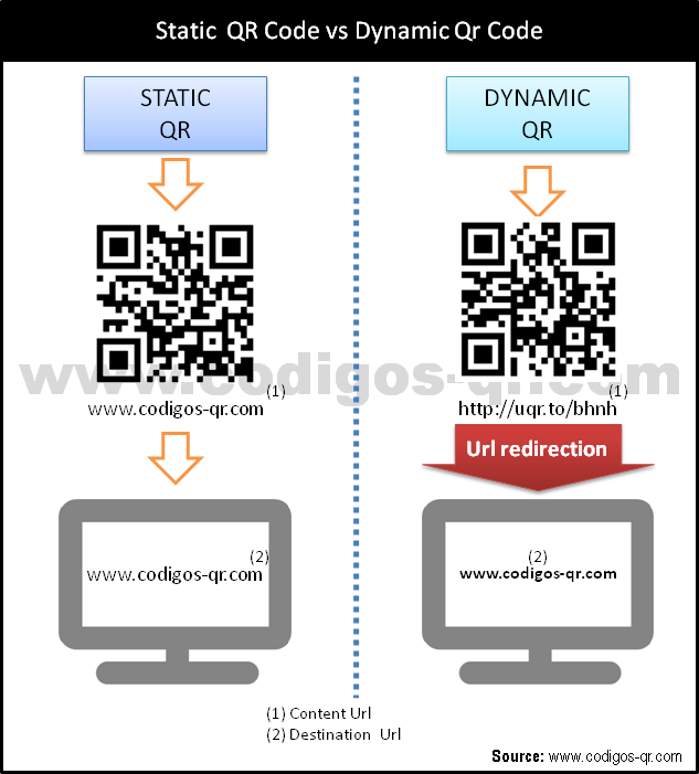 differences between dynamic QR codes and static QR codes